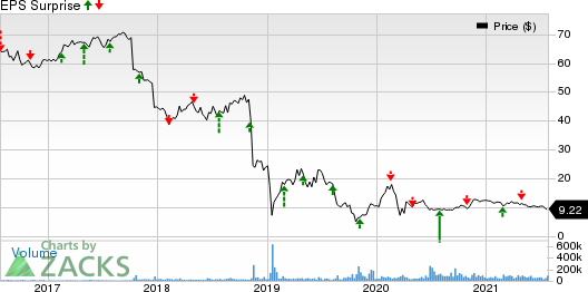 Pacific Gas & Electric Co. Price and EPS Surprise
