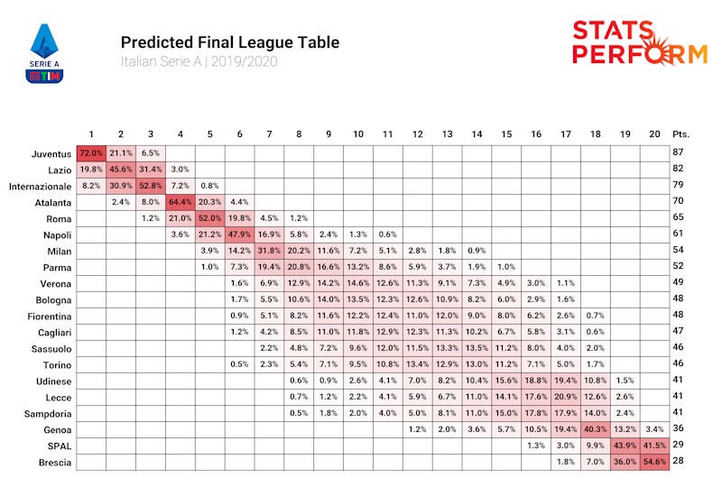 The Stats Perform AI team predicted the remainder of the Serie A season - this is the outcome.