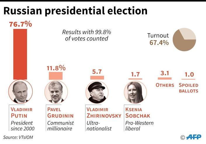 Russian election results with almost all votes counted (AFP Photo/Vincent LEFAI)