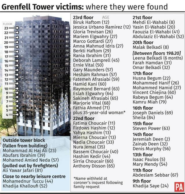 INQUEST Grenfell
