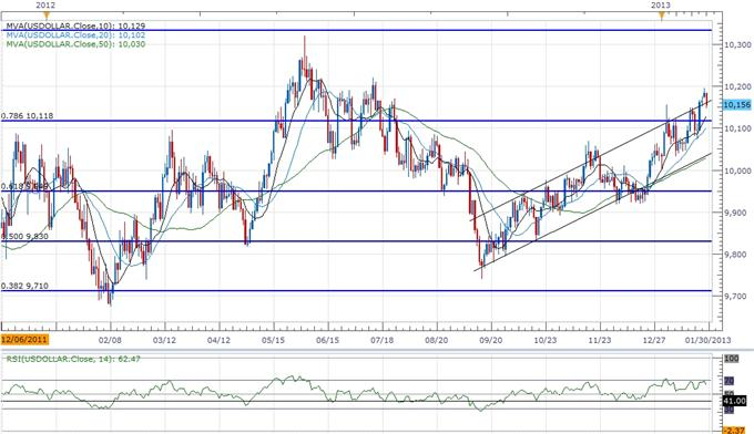 Forex_USDOLLAR_to_Consolidate_Ahead_of_4Q_GDP_FOMC_Rate_Decision_body_ScreenShot201.png, Forex: USDOLLAR to Consolidate Ahead of 4Q GDP, FOMC Rate Decision