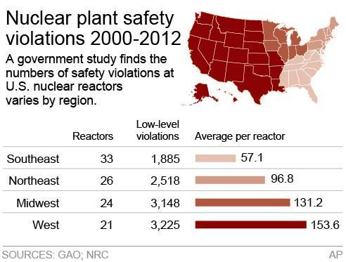 Graphic shows regional breakdown of nuclear plant violations in the U.S.; 2c x 2 1/2 inches; 96.3 mm x 63 mm;