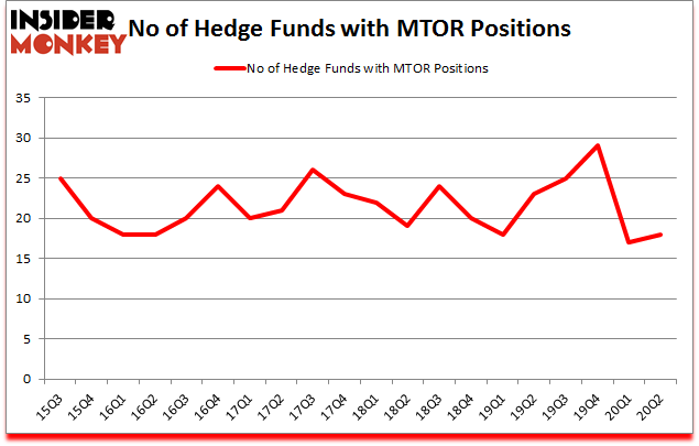 Is MTOR A Good Stock To Buy?