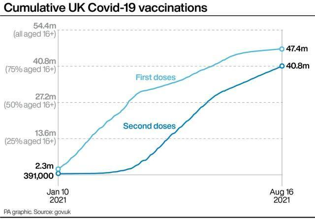 PA infographic showing cumulative UK Covid-19 vaccinations