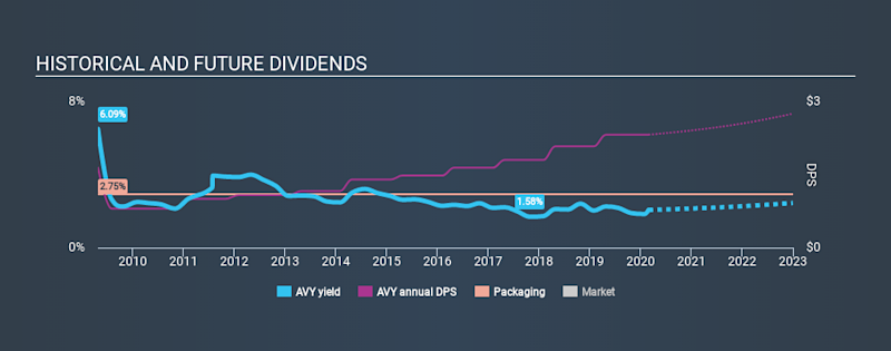 NYSE:AVY Historical Dividend Yield, February 27th 2020