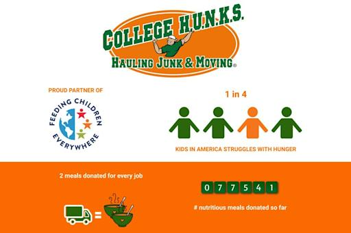 1 in 4 kids in America struggles with hunger. College Hunks partnership with Feeding Children Everywhere will help end child hunger.Click here for high-resolution version