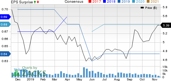 Mitsubishi UFJ Financial Group, Inc. Price, Consensus and EPS Surprise