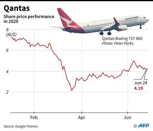 Chart showing Australian carrier Qantas share performance in 2020