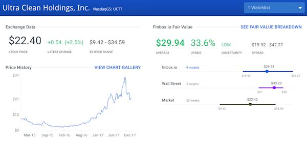 Stocks Ready To Jump Another 30% in 2018: Ultra Clean Holdings Inc (UCTT)
