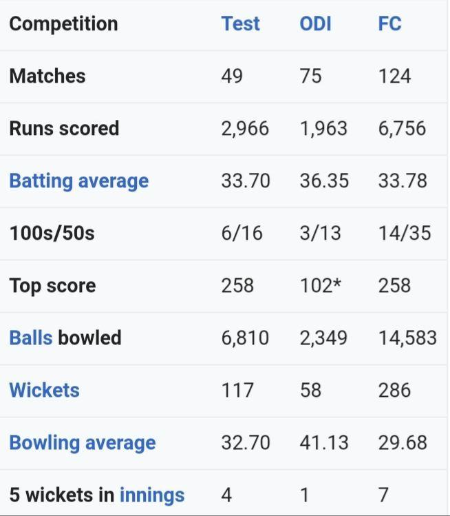 Ben Stokes' numbers in international and first-class cricket.