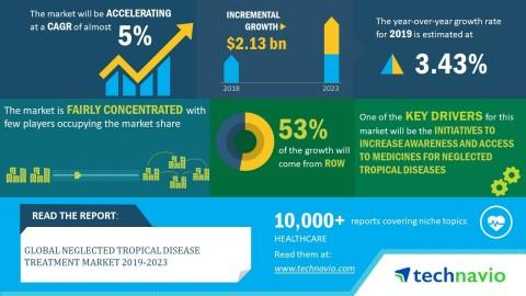 Global Neglected Tropical Disease Treatment Market worth USD