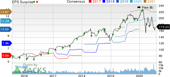 L3Harris Technologies Inc Price, Consensus and EPS Surprise