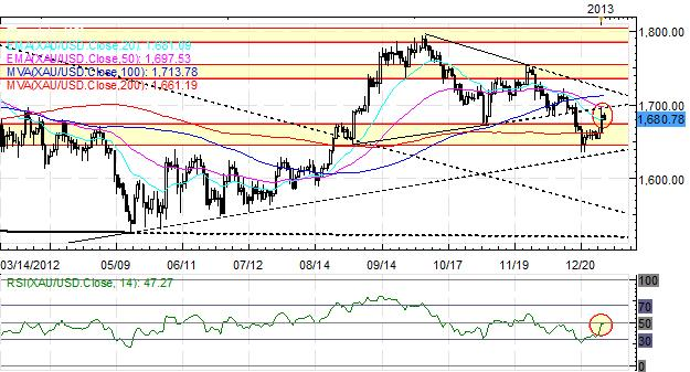 Forex_Euro_Continues_to_Struggle_as_Yen_Leads_as_US_Fiscal_Tensions_Linger_body_Picture_6.png, Forex: Euro Continues to Struggle as Yen Leads as US Fiscal Tensions Linger