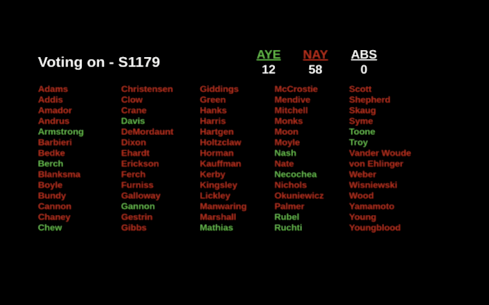 A breakdown of the Idaho House vote Wednesday on the higher education budget. The final tally was 13-57; Rep. Brooke Green, D-Boise, changed her vote to yes.