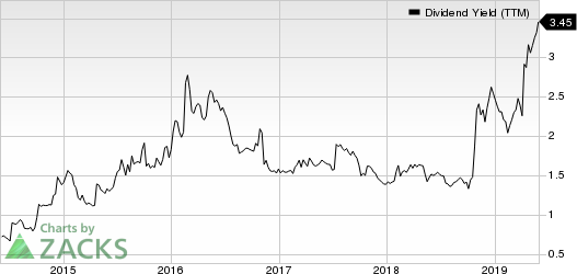 Trinity Industries, Inc. Dividend Yield (TTM)
