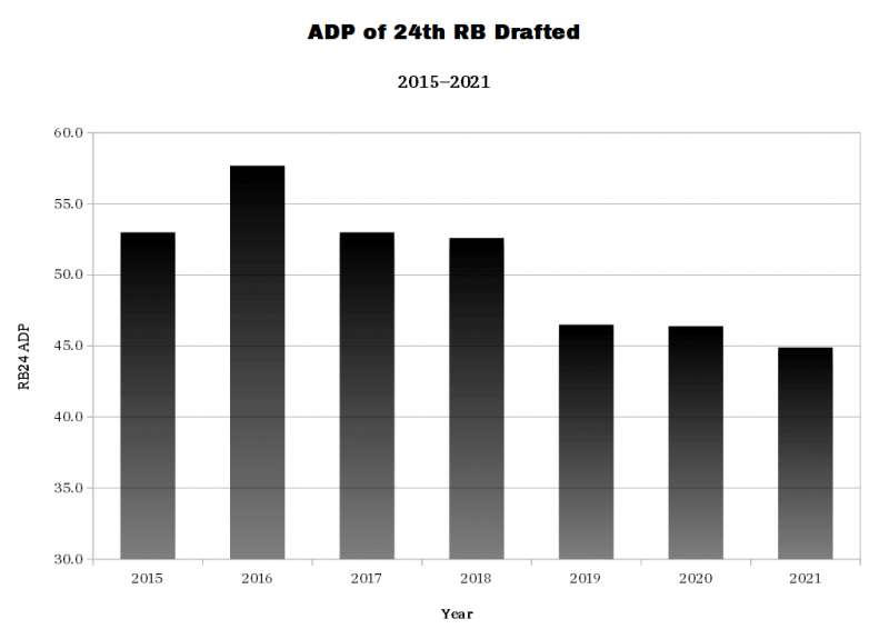 ADP of 24th RB Drafted. (Photo by 4for4.com)