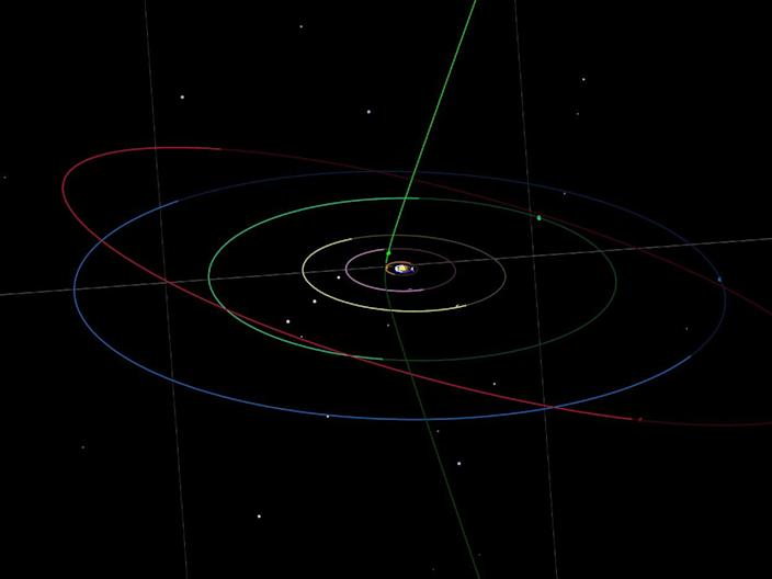 interstellar object comet candidate gb00234 map orbit illustration solar system gravity orbitalsimulator orbital simulator