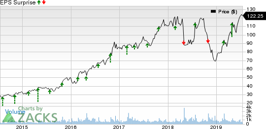 John Bean Technologies Corporation Price and EPS Surprise