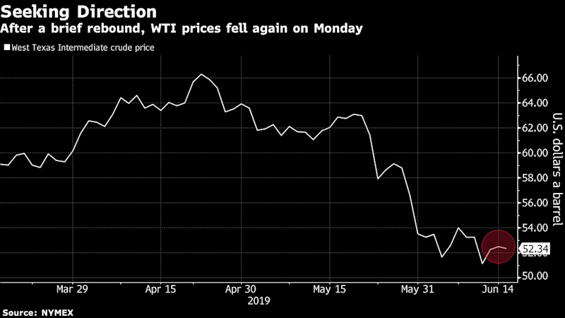 (Bloomberg) -- Oil was steady near recent lows after signs of weakness in the U.S. manufacturing and housing sectors stoked concerns about weakening demand, while OPEC nations still can't agree on a date for their next meeting, adding to uncertainty over whether production cuts would be extended.Futures in New York were little changed, after losing 1.1% Monday. The U.S. Federal Reserve found a record slowdown in June for New York State factories, while sentiment among housing contractors unexpectedly dropped for the first time all year. Meanwhile, a meeting between top oil officials in Russia and Iran failed to break the impasse on when OPEC would next meet, with Iran proposing a date a week later than that favored by other members.To contact the reporter on this story: James Thornhill in Sydney at jthornhill3@bloomberg.netTo contact the editors responsible for this story: Ramsey Al-Rikabi at ralrikabi@bloomberg.net, Keith GosmanFor more articles like this, please visit us at bloomberg.com©2019 Bloomberg L.P.