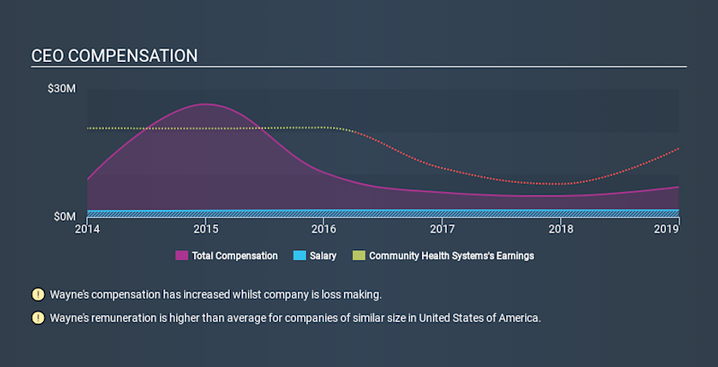 NYSE:CYH CEO Compensation, January 8th 2020