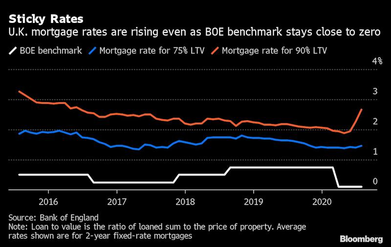 Bank of England Rate Cuts Aren't Lowering Mortgage Costs