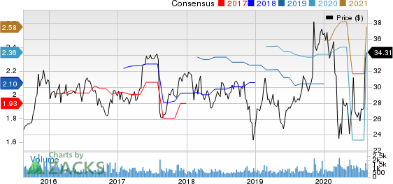 Sykes Enterprises, Incorporated Price and Consensus