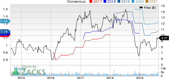 Acco Brands Corporation Price and Consensus