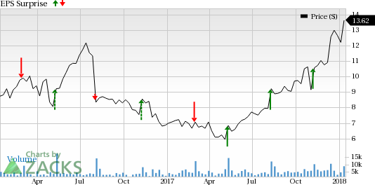 c477c1d63 Why the Earnings Streak Will Continue for Crocs (CROX)
