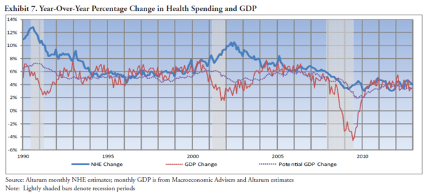 Altarum_Institute_Health_Care_Spending.PNG