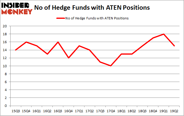 No of Hedge Funds with ATEN Positions