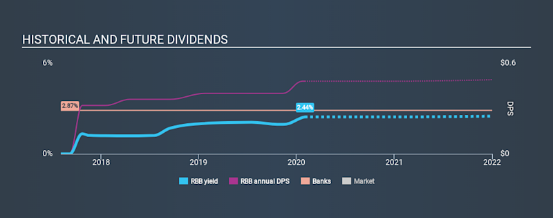 NasdaqGS:RBB Historical Dividend Yield, February 1st 2020