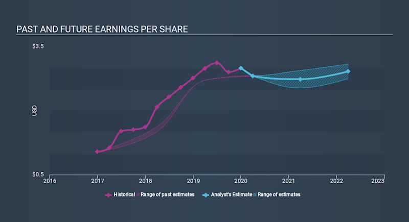 NasdaqGS:CSWI Past and Future Earnings May 21st 2020
