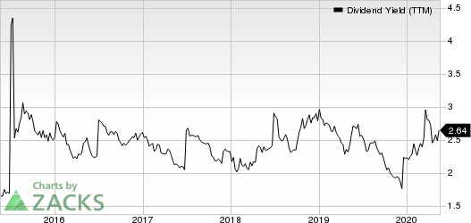 Taiwan Semiconductor Manufacturing Company Ltd. Dividend Yield (TTM)