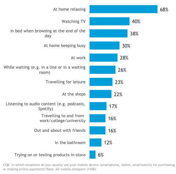 Mobile Shopping Situations. (Source: PayPal mCommerce Index 2019)