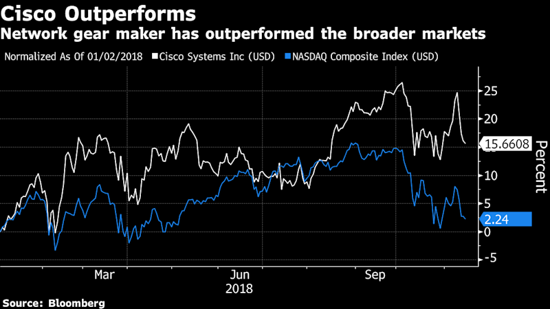 Cisco Calms Concerns Of Demand Drop With In Line Forecast