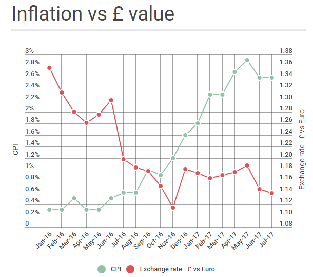 The graphic shows the rate of inflation mapped against the value of sterling (Source: Which?)