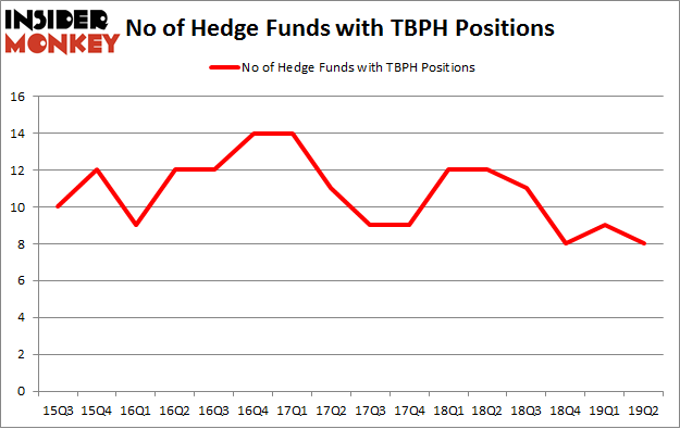No of Hedge Funds with TBPH Positions