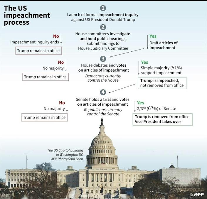 Diagram on what could happen next in the US impeachment inquiry on President Donald Trump. (AFP Photo/Gal ROMA)