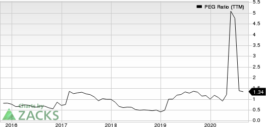 M.D.C. Holdings, Inc. PEG Ratio (TTM)