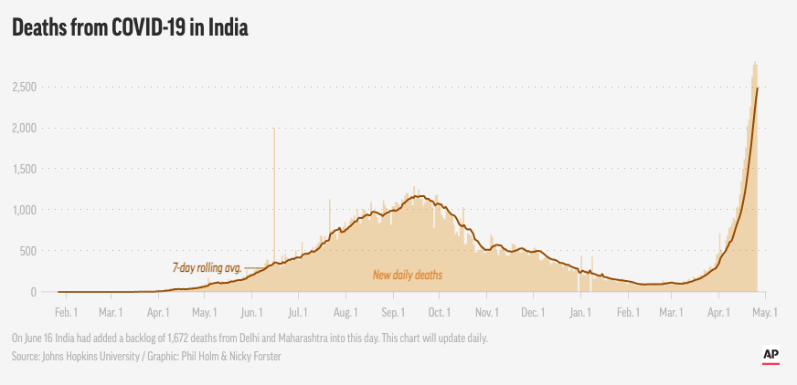 An AP graph shows the number of Covid deaths in India. Source: AP
