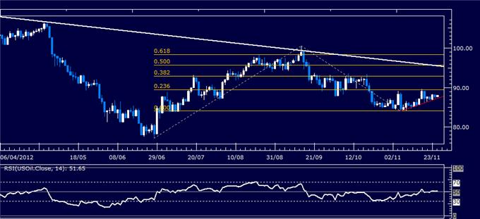 Forex_Analysis_US_Dollar_Holds_Up_at_Support_as_SP_500_Retreats_body_Picture_1.png, Forex Analysis: US Dollar Holds Up at Support as S&P 500 Retreats