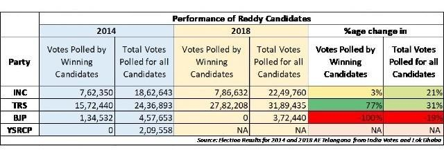 Performance of Reddy candidates in Telangana