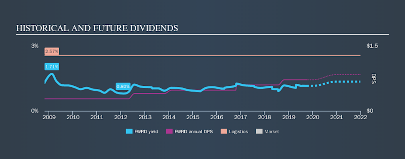 NasdaqGS:FWRD Historical Dividend Yield, October 7th 2019