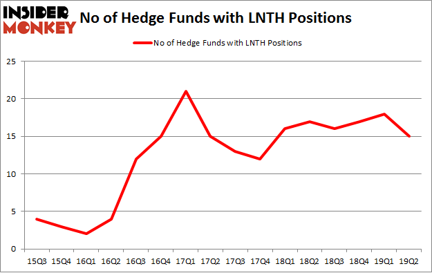 No of Hedge Funds with LNTH Positions