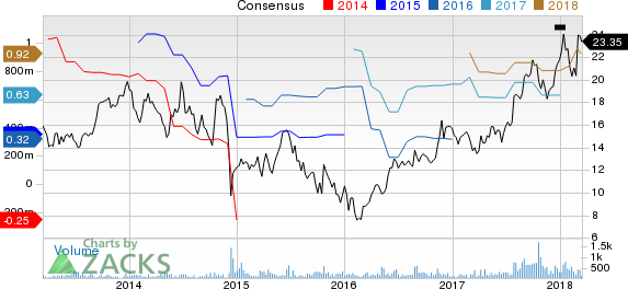 New Strong Buy Stocks for March 15th