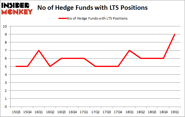 No of Hedge Funds with LTS Positions