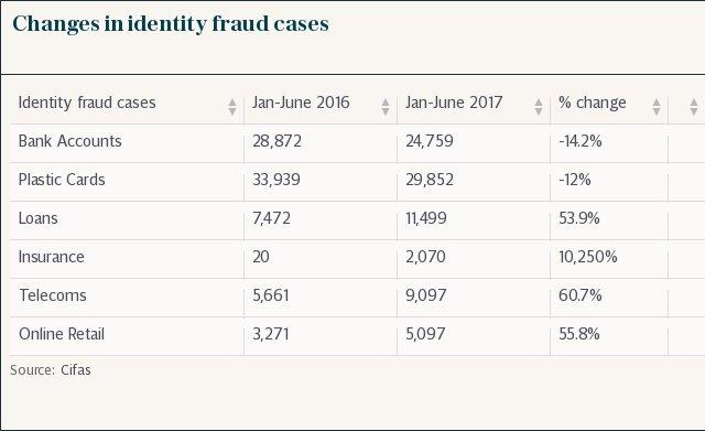 Changes in identity fraud cases