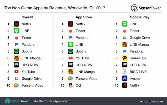 Top apps by revenue in Q1 2017