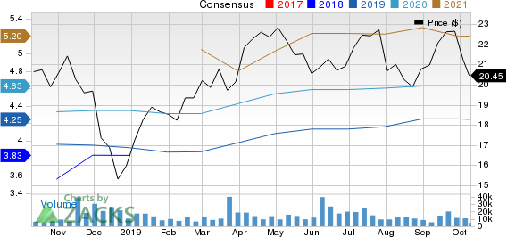 AXA Equitable Holdings, Inc. Price and Consensus