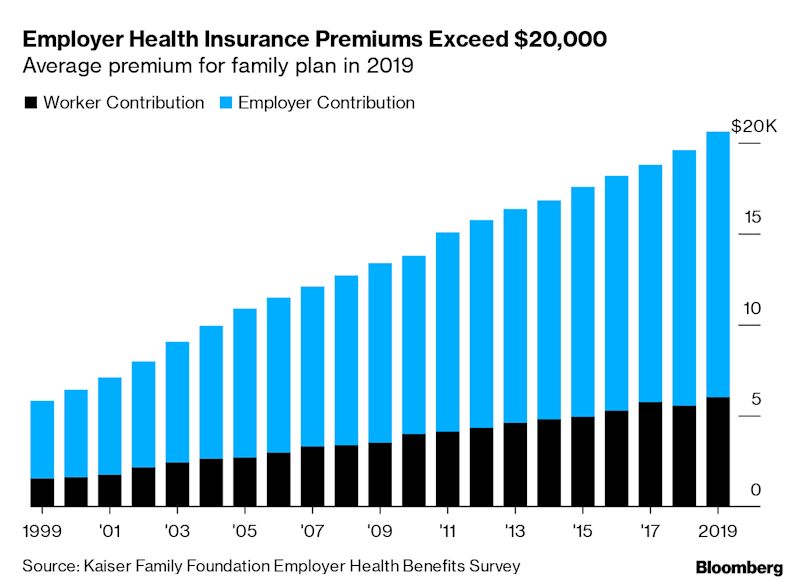 Health Insurance Costs Surpass$20,000 Per Year, Hitting a Record